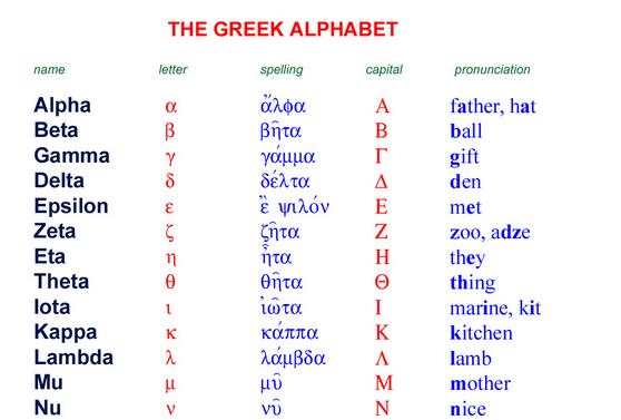 Intro to Biblical Greek Lesson 1 – Alphabet Alpha – Nu